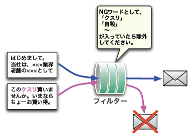 図1 コンピュータにおけるフィルターの仕組み