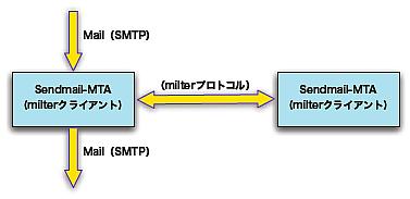 sendmail-milter